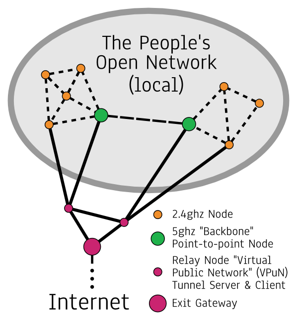 Network topology diagram-lo.png
