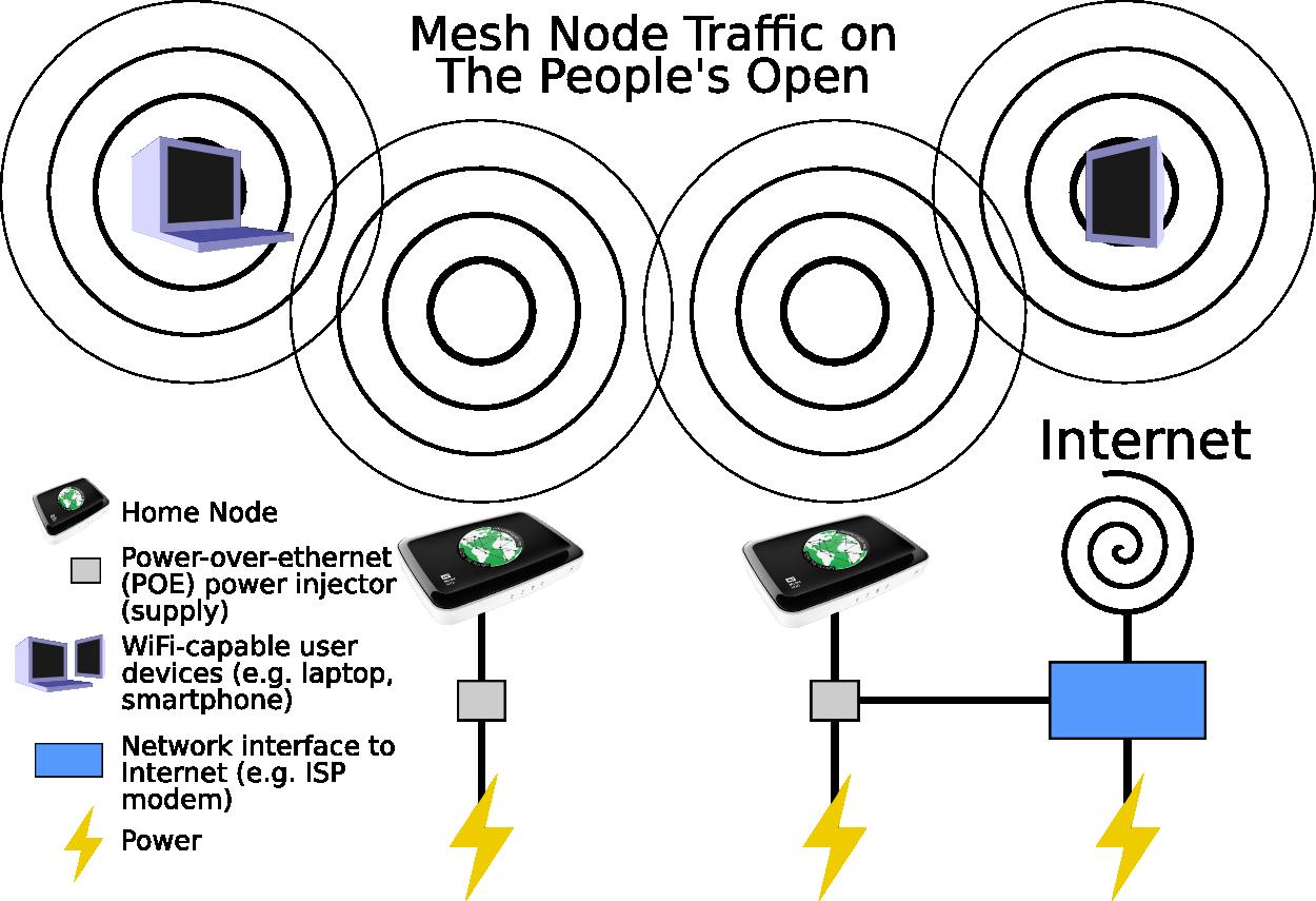 mesh  diagrams