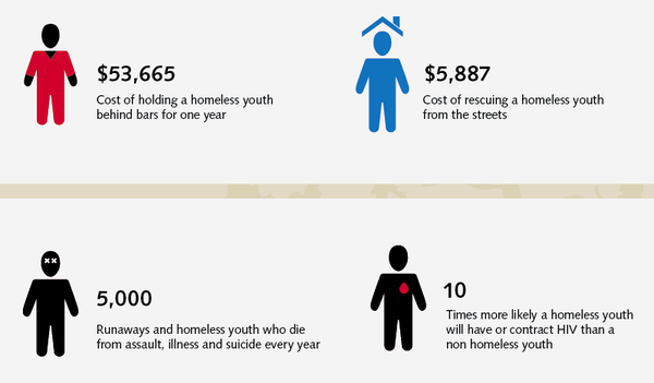 inspiration - an infographic of homeless youth by Ryan K. Fishman